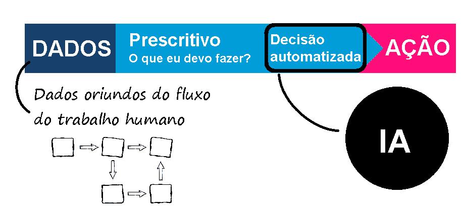 Os dados do Analytics prescrevem o que devem ser feito (decisão automatizada)