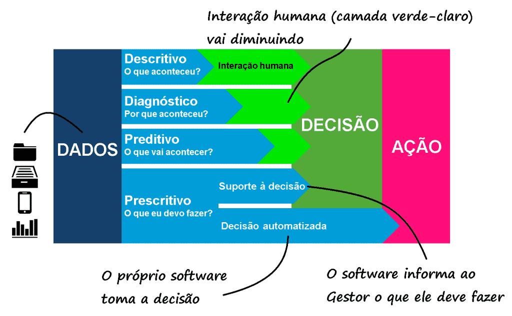 Quanto menor a interação humana, mais o software vai tomando decisões.