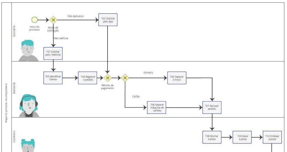 Exemplo de mapeamento de processos