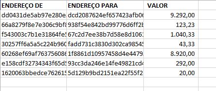 Tabela exemplo de transação criptografada
