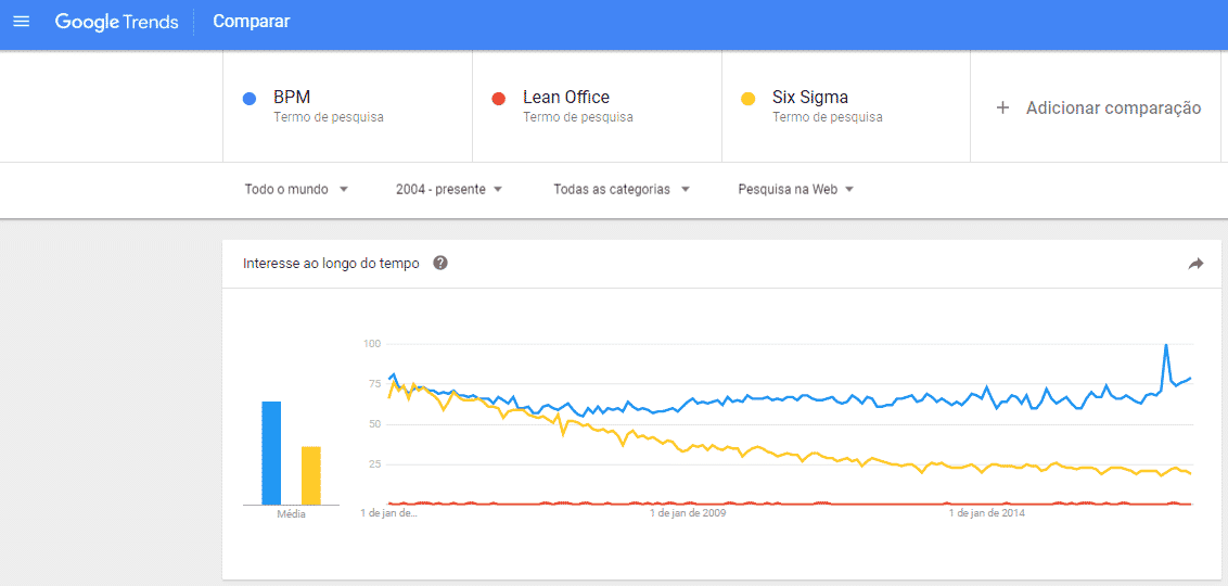 bpm no google trends
