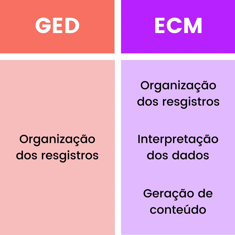GED x ECM