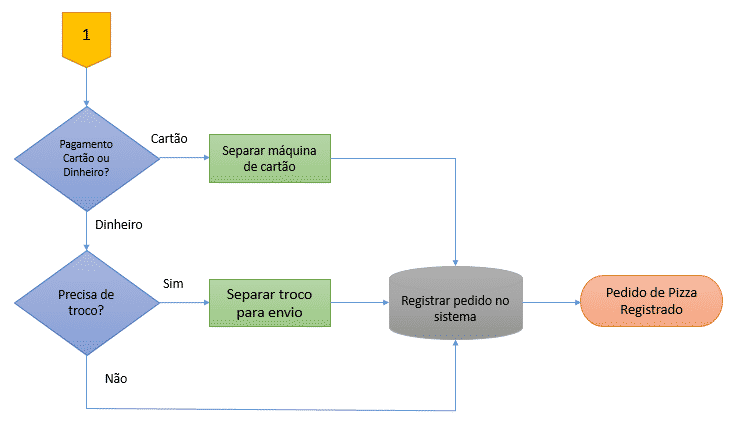 Como criar um fluxograma