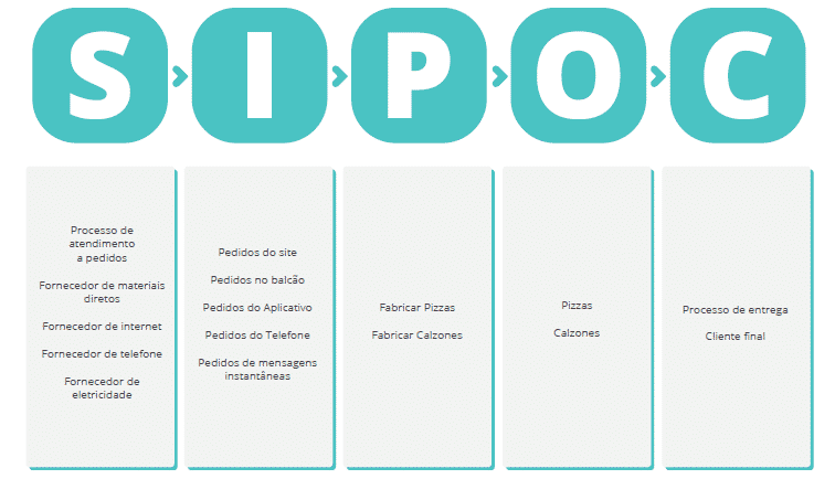 melhoria de processos e diagrama SIPOC numa pizzaria