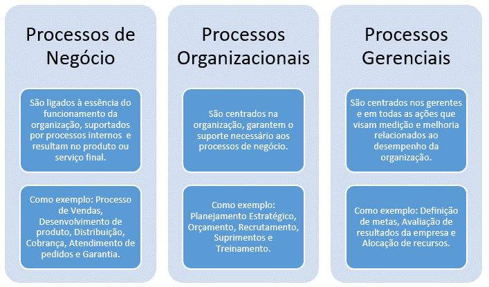 Diferenças entre processos