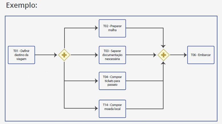 Fluxograma exemplo processo