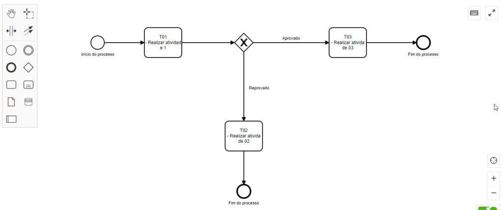Exemplo de desenho de processo com BPM IO