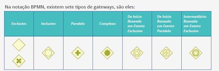 Exemplos de Gateways
