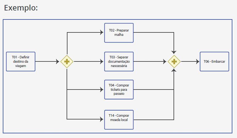 Exemplo de uso de gateway
