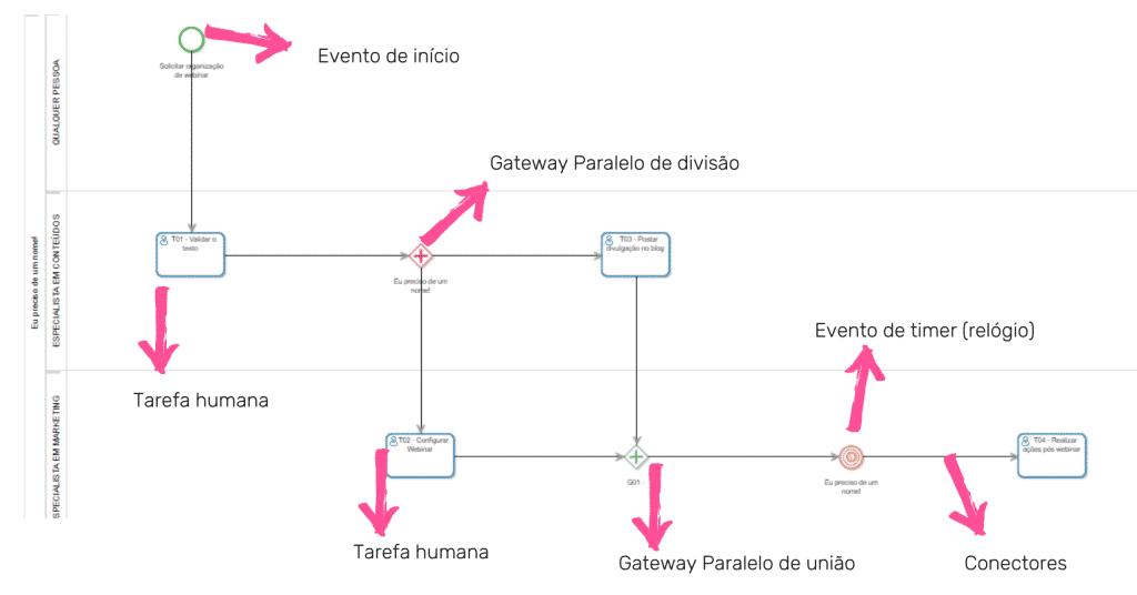 Exemplo de desenho de processo com notação BPMN