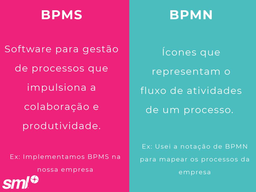 A diferença entre BPMS e BPMN