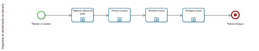 Diagrama de processo usando BPMN