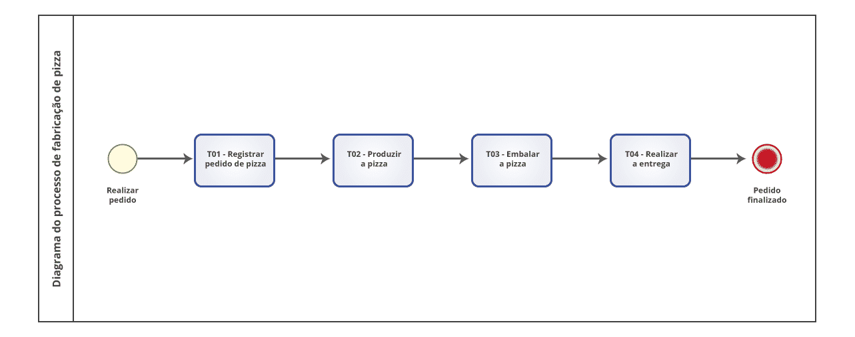 Exemplo de notação BPMN