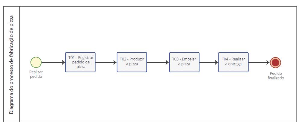 Exemplo de diagrama em BPMN
