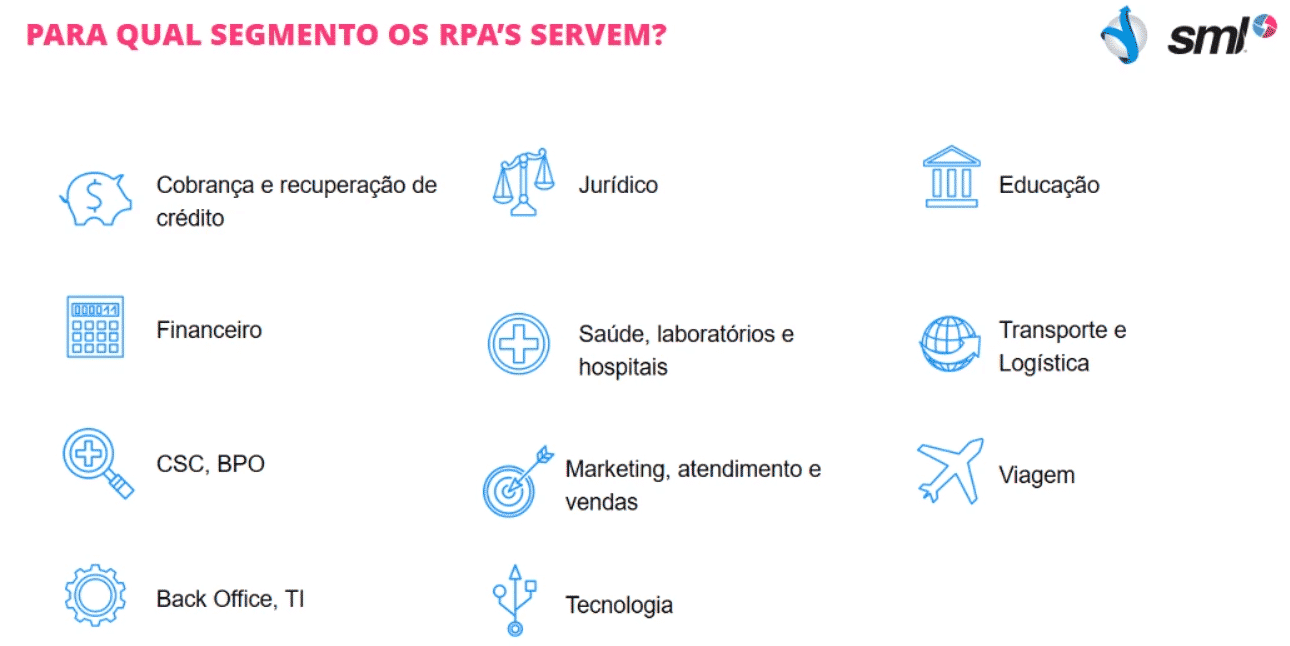 Quem utiliza RPA?