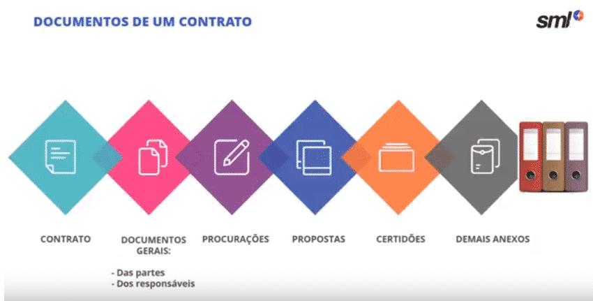 Documentos que compõe um contrato