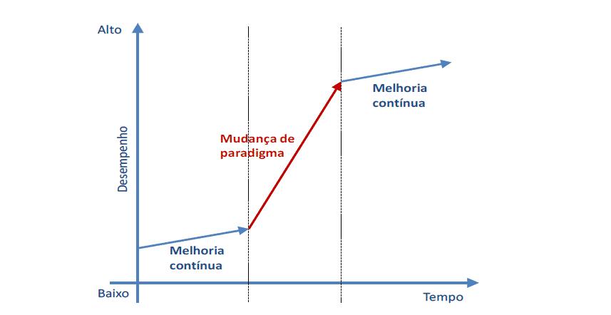 Melhoria contínua e mudança de paradigma