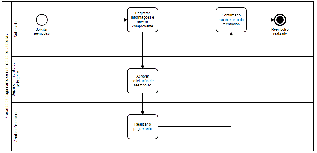 Processo de reembolso de despesas