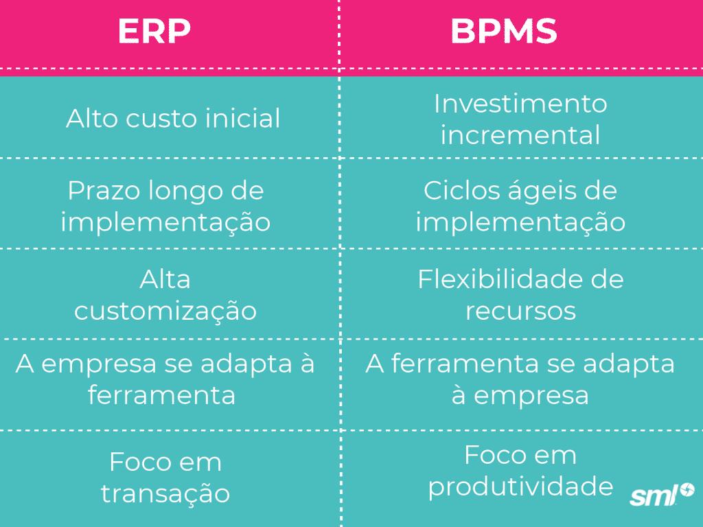 Principais diferenças entre BPMS e ERP