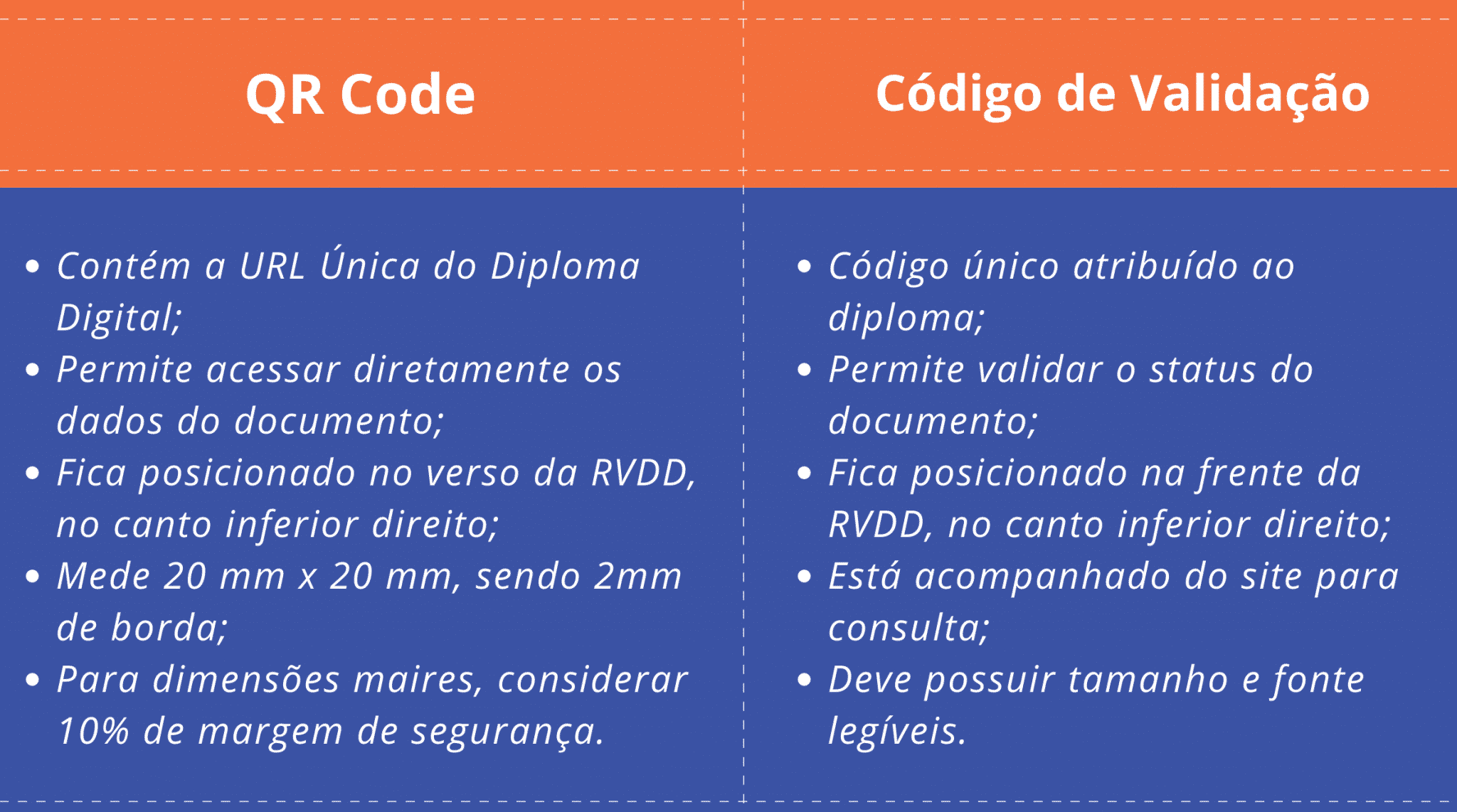 Comparativo QR Code e Código de validação do diploma digital