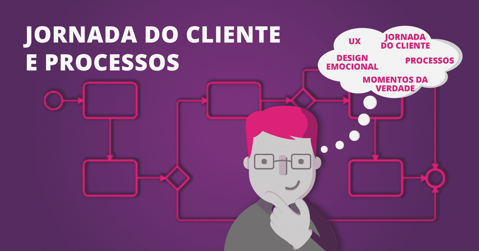 Jornada do cliente e processos