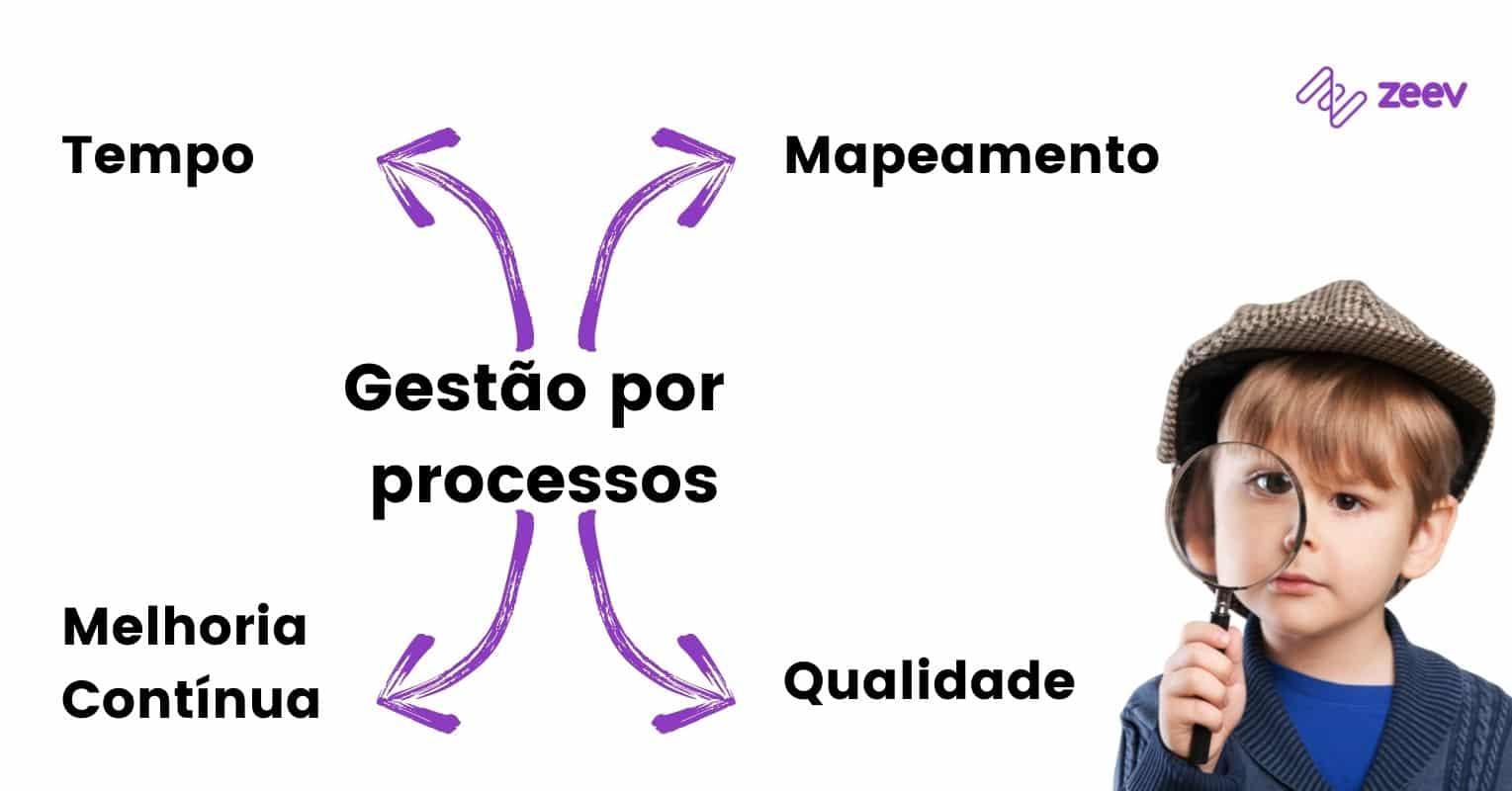 Tipos de gestão por processos