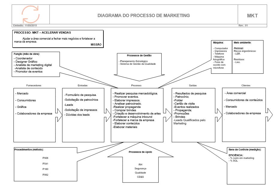 Diagrama tartaruga