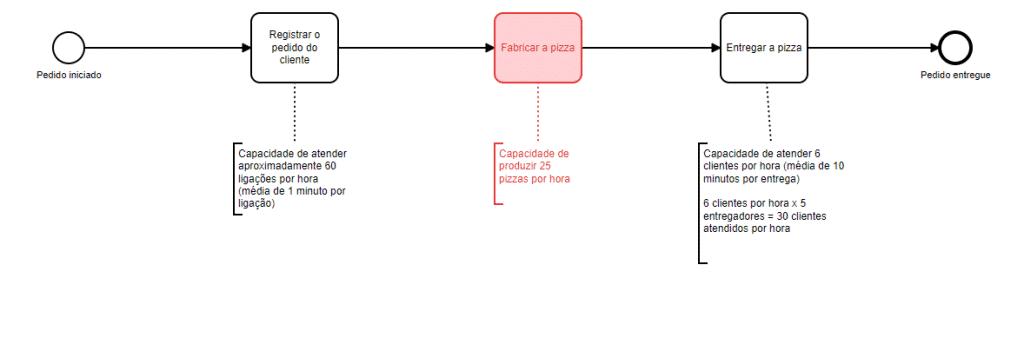 Exemplo de gargalo de um processo