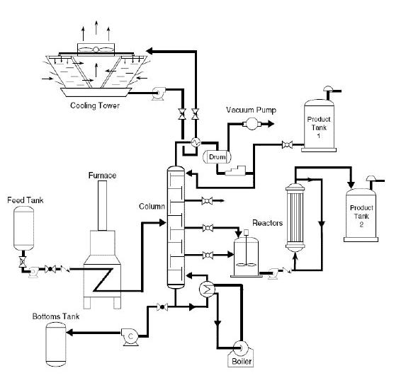 Processo de Engenharia Química