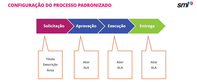 Configuração das etapas do processo padronizado na ferramenta para trabalho home office