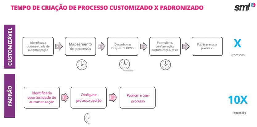 Configuração de processo padrão x customizável na ferramenta para trabalho home office