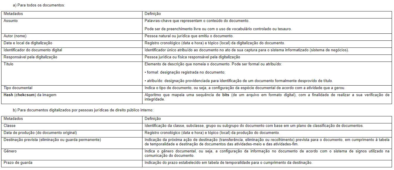 Descarte de documentos_Metadados mínimos Decreto 10.278
