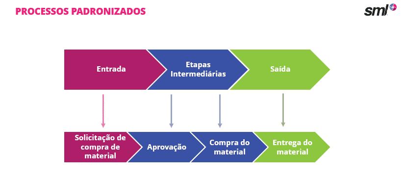 Processos padronizados em ferramenta para trabalho home office
