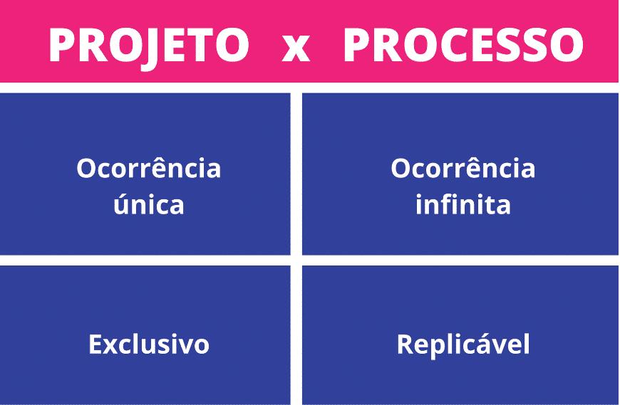 Projeto x Processo