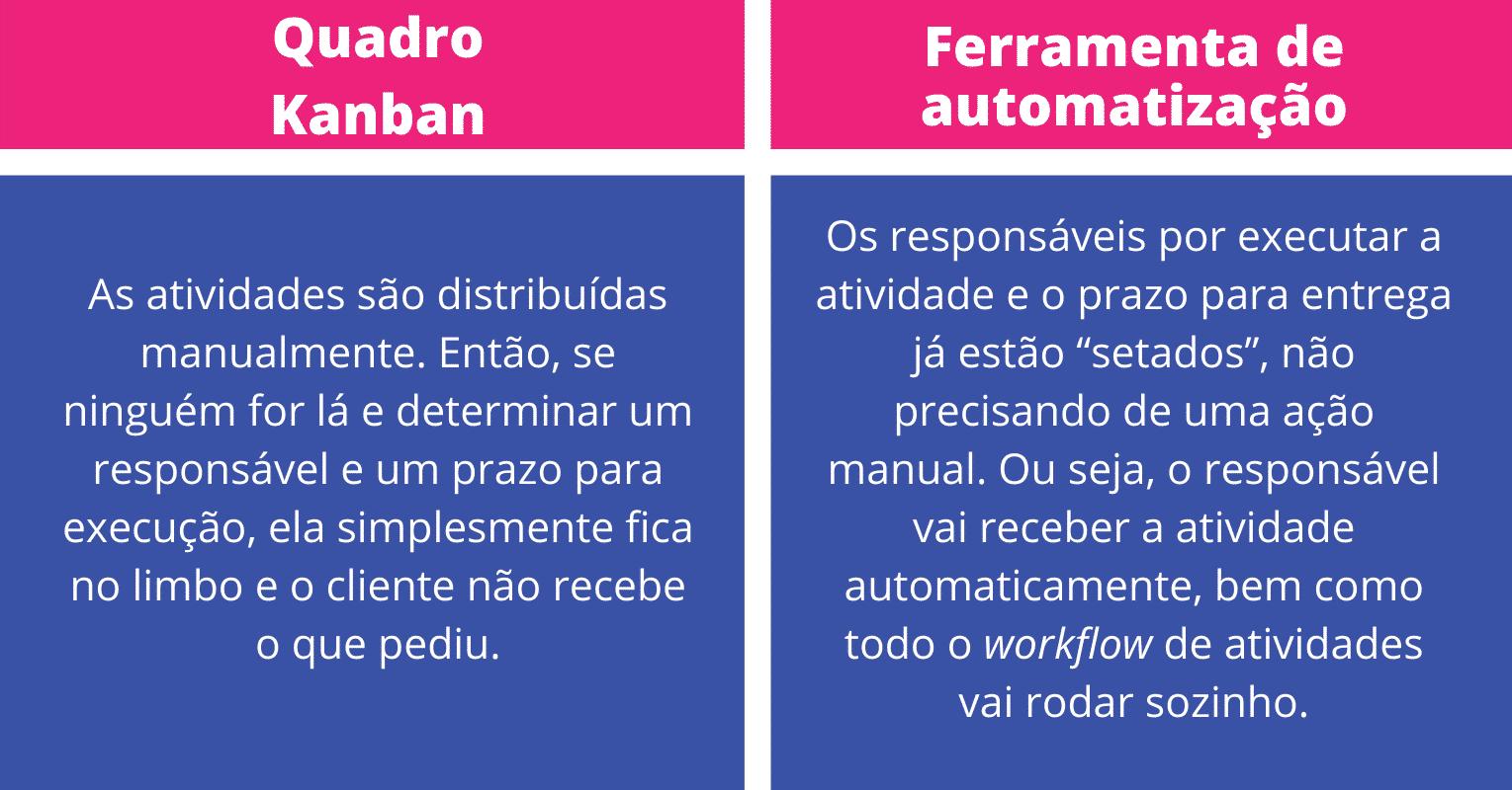 Quadro Kanban x Ferramenta de automatização de atividades e solicitações