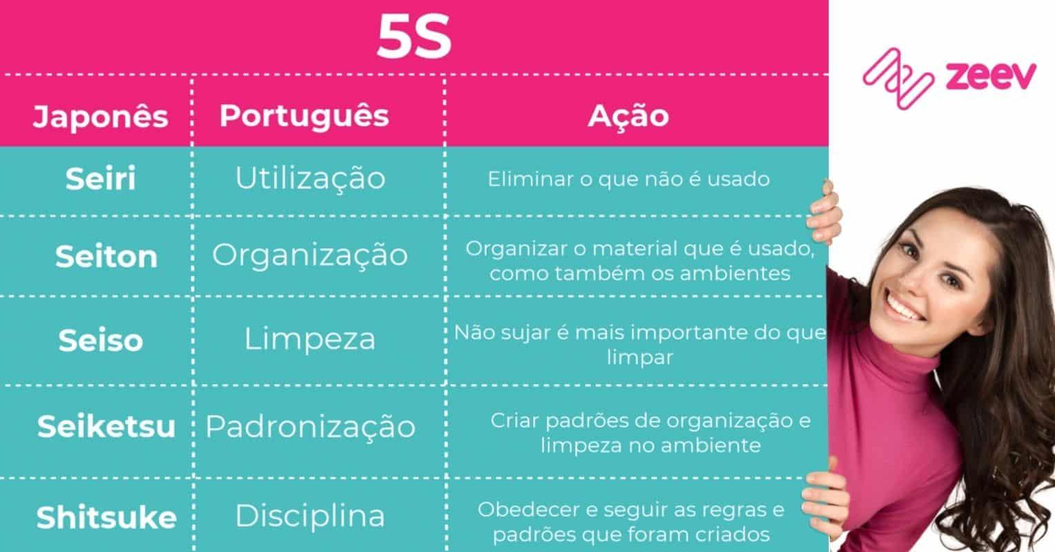Resumo de 5S
