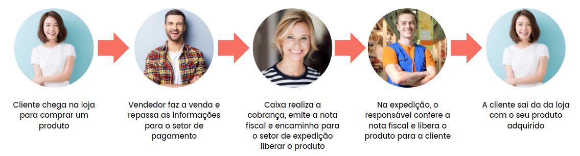 Workflow de processo de venda