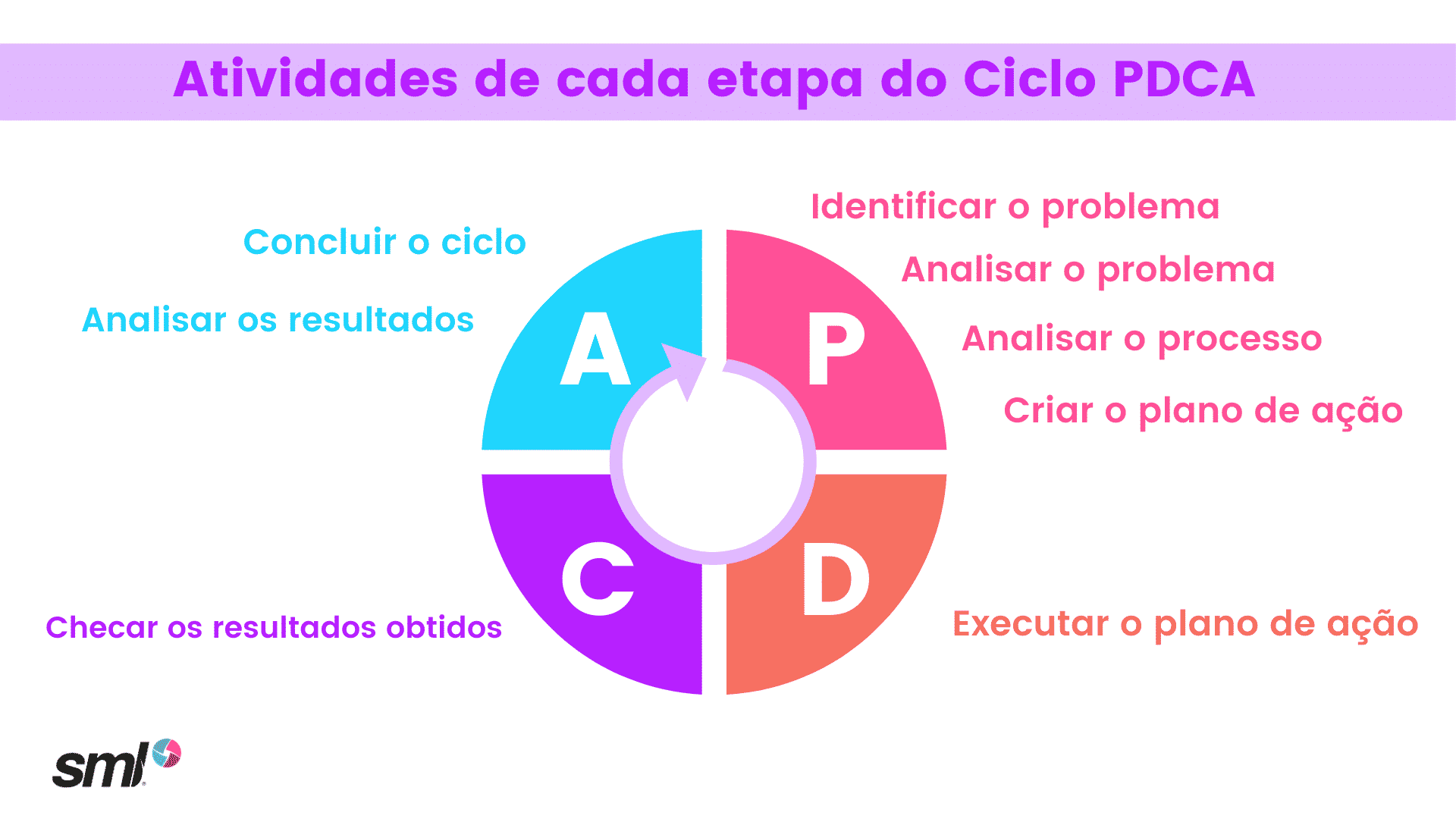 Etapas internas do ciclo PDCa