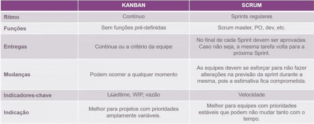 Quadro resumo diferença entre Kanban e Scrum