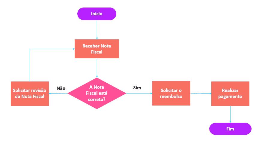 Fluxograma de processos simples