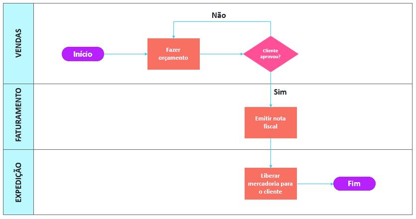 Fluxograma funcional