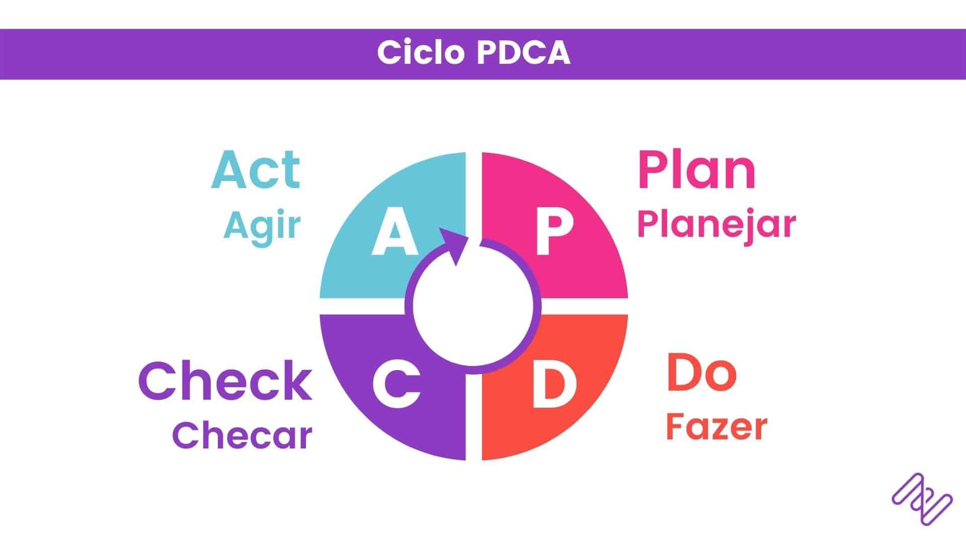 As etapas do ciclo PDCA