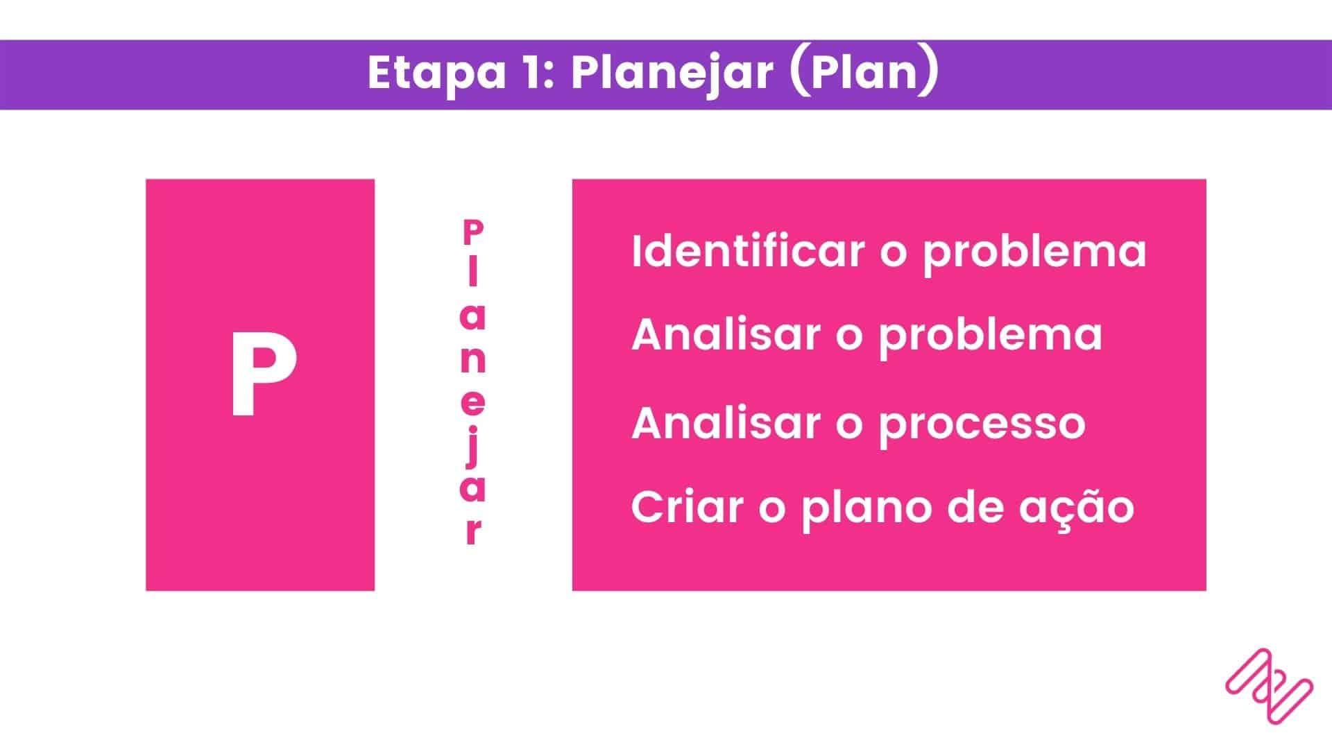 etapa planejar do clico PDCA