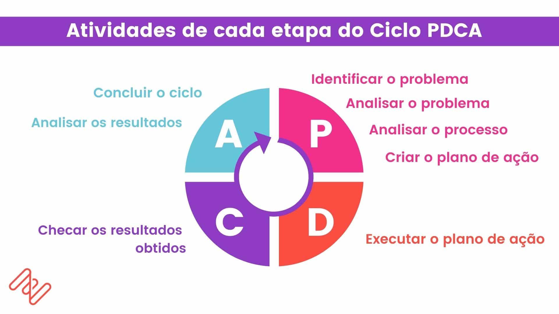 Atividades de cada etapa do ciclo PDCA