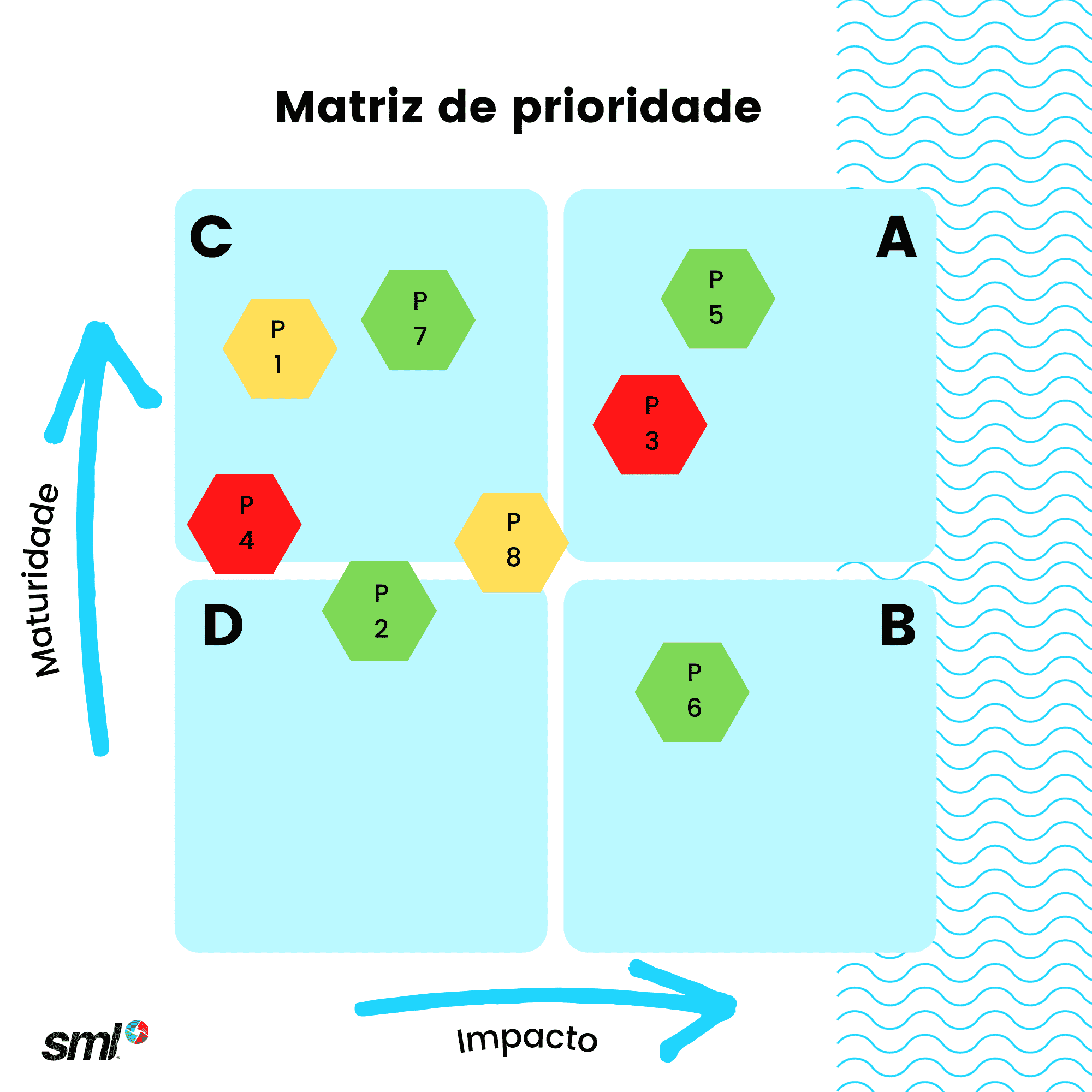 Exemplo de uma matriz de prioridade de processos