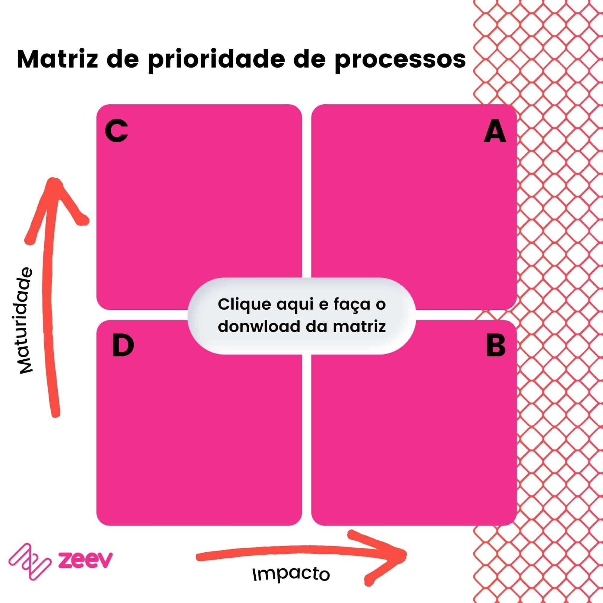 Matriz de prioridade de processos