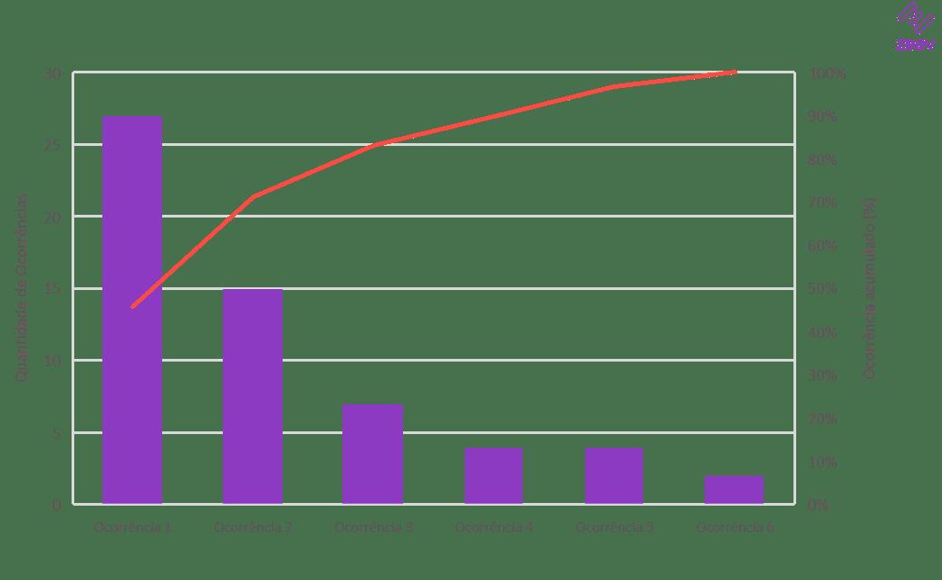 Exemplo 1: Gráfico de Pareto