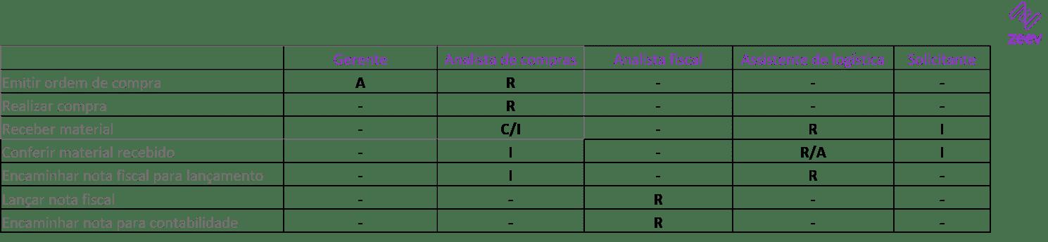 Exemplo de matriz de responsabilidades RACI aplicado a processo de compras