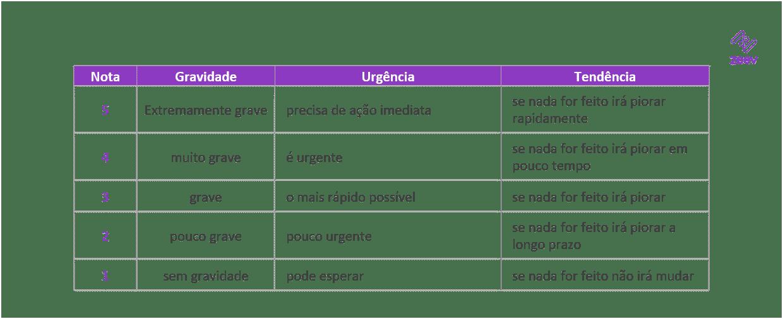 Classificação dos critérios da Matriz GUT