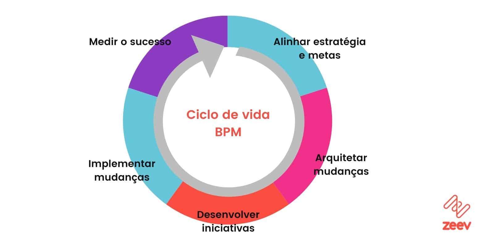 Ciclo de vida do BPM